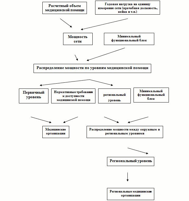 Схема.1
