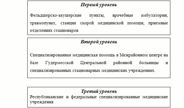 Схема.2